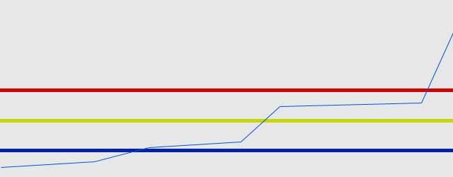 График роста 4g на Тене2