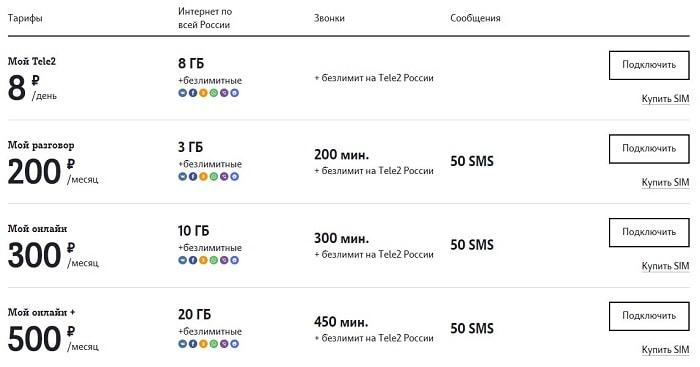 описание тарифов теле2 в вологодской области